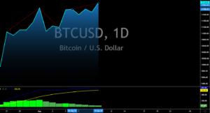 BTC/USD August 10