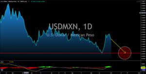 USDMNX.1D