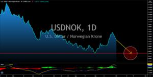 USDONK.1D