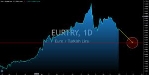 EURTRY