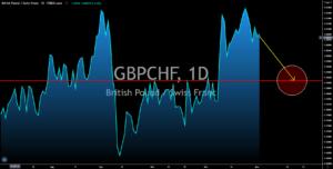 GBPCHF
